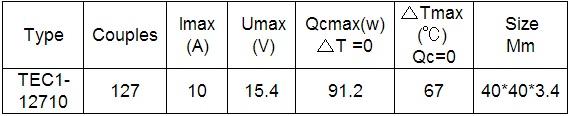 характеристики модуля пельтье за 3у.е.